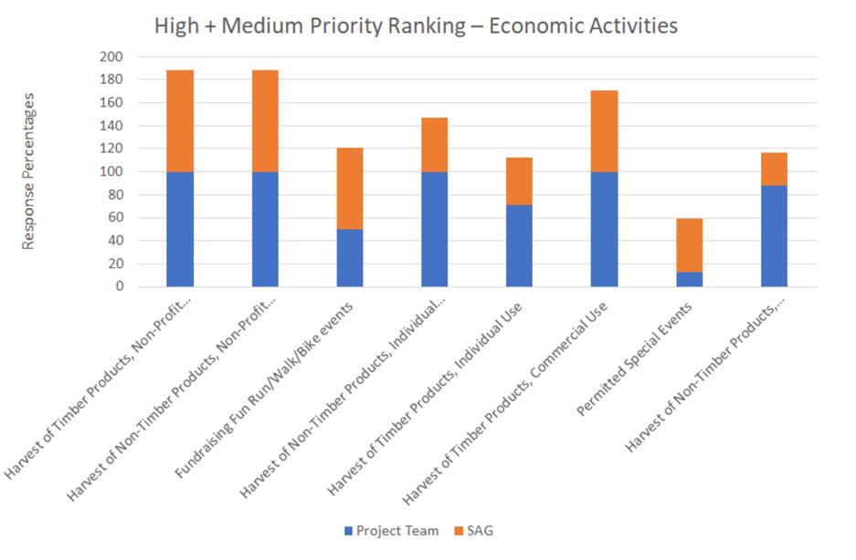 Chimacum Ridge Economic Activities Chart