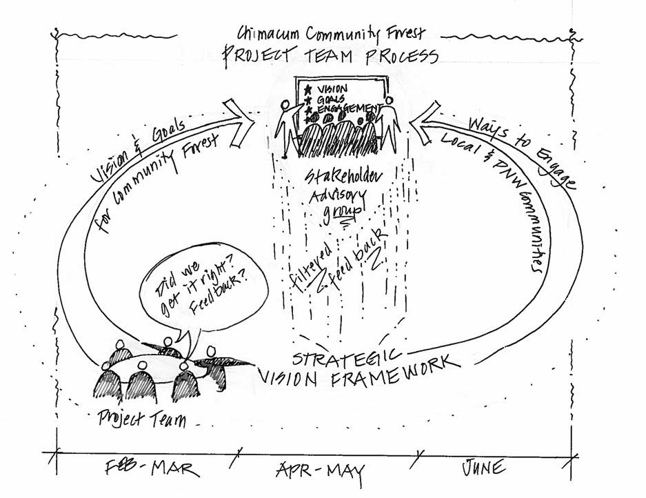 Chimacum Ridge Community Forest Project Team Process Sketch