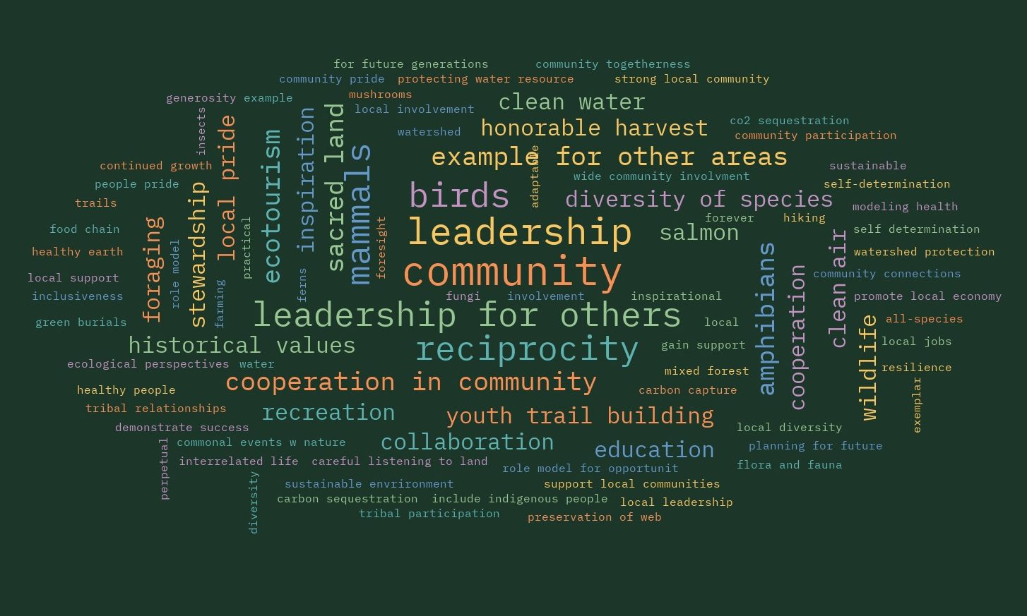 """Word cloud of multi-colored text on a dark green background with the words """"community,"""" """"leadership"""" and """"reciprocity"""" largest and at the center."""